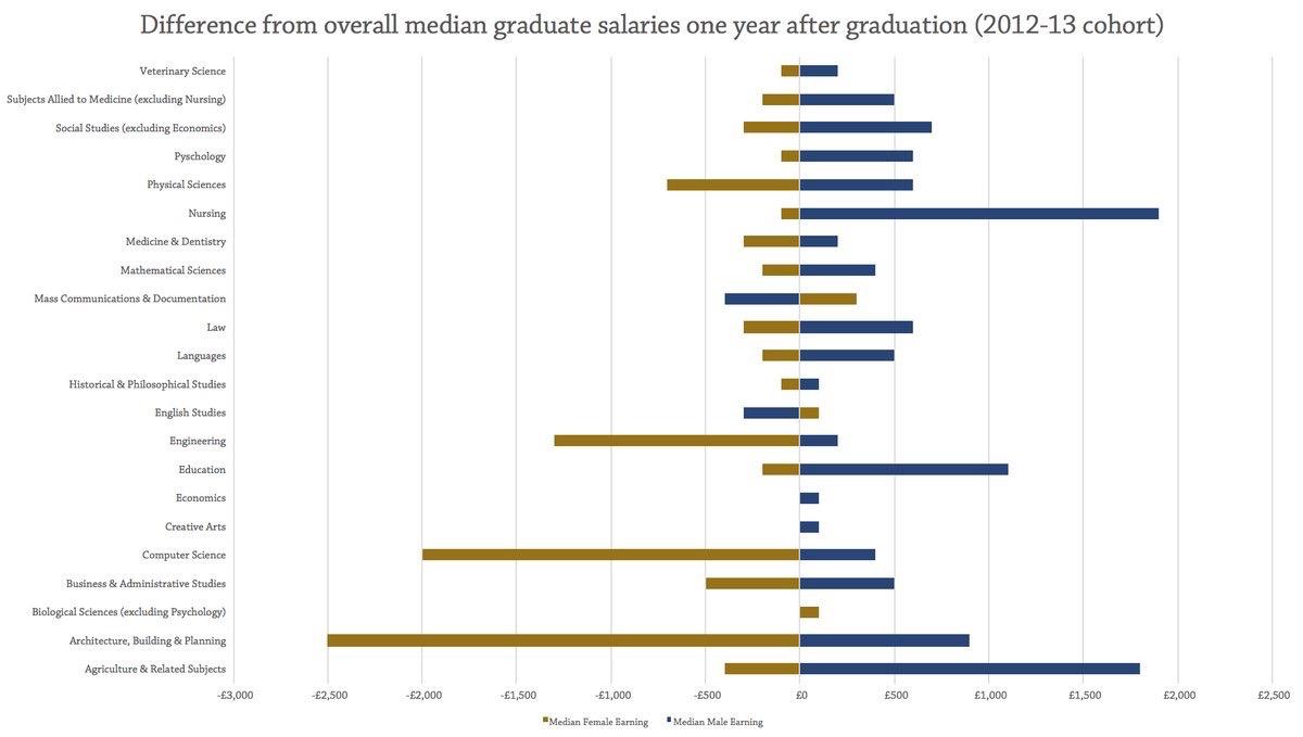 salaries grad